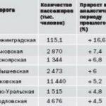 Перевозки пассажиров выросли на 2,4%